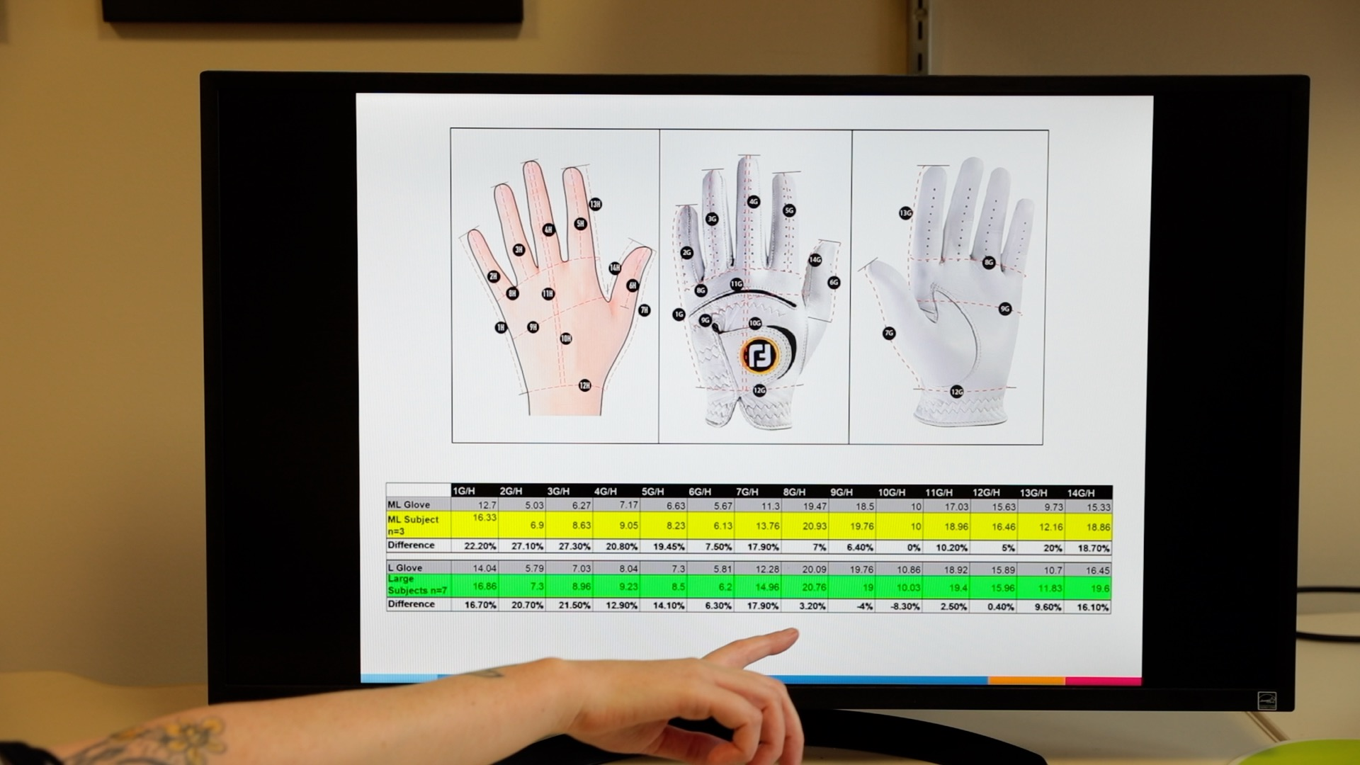 A computer monitor displaying graphics of a hand and a chart of measurements